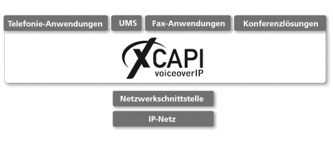 XCAPI Voice over IP (VoIP) (c) TE-Systems GmbH *Dongle Emulator (Dongle Crack) for Aladdin Hardlock*
