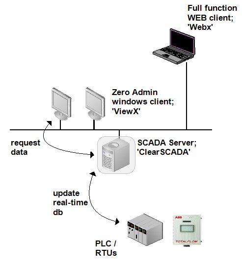 ClearSCADA 2007 R0.1 (c) Control Microsystems Inc. *Dongle Emulator (Dongle Crack) for Aladdin Hardlock*